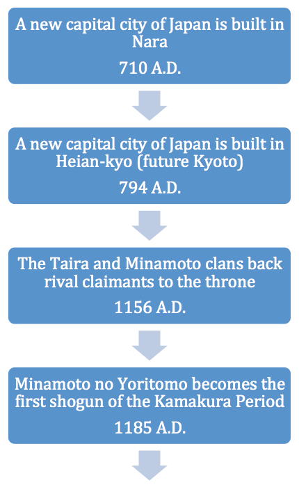 The historical events of feudal japan